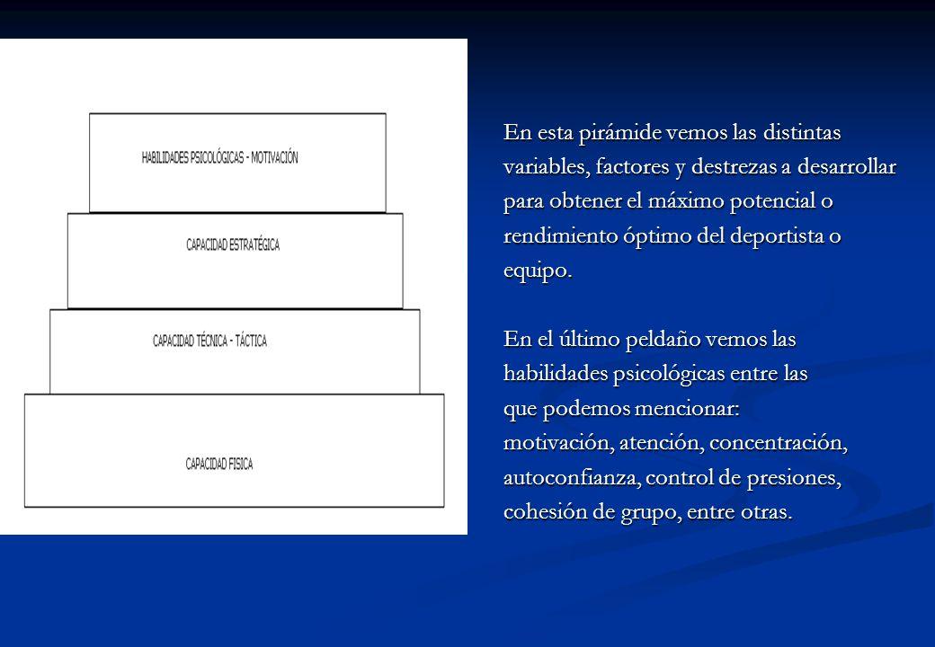 En esta pirámide vemos las distintas variables, factores y destrezas a desarrollar para obtener el máximo potencial o rendimiento óptimo del deportist