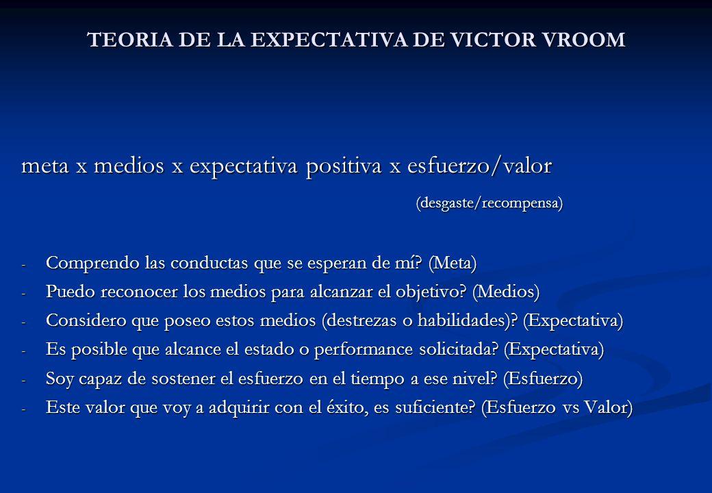 TEORIA DE LA EXPECTATIVA DE VICTOR VROOM meta x medios x expectativa positiva x esfuerzo/valor (desgaste/recompensa) - Comprendo las conductas que se
