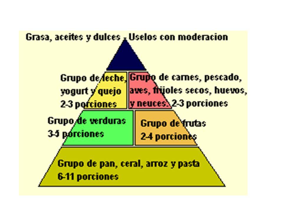 Representación estructural de los azúcares Proyección de Fisher: Representación de cadena lineal.