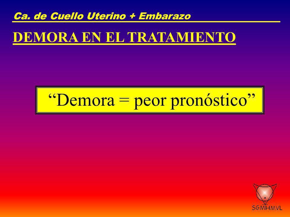 Ca. de Cuello UterinoCa. de Cuello Uterino + Embarazo DEMORA EN EL TRATAMIENTO Demora = peor pronóstico