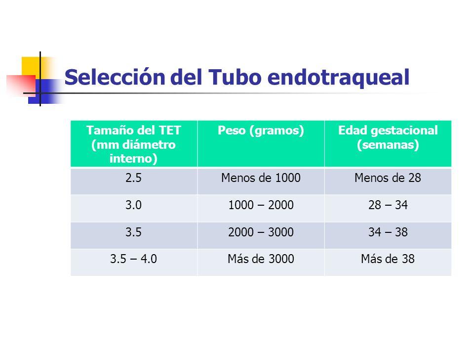 Selección del Tubo endotraqueal Tamaño del TET (mm diámetro interno) Peso (gramos)Edad gestacional (semanas) 2.5Menos de 1000Menos de 28 3.01000 – 200028 – 34 3.52000 – 300034 – 38 3.5 – 4.0Más de 3000Más de 38