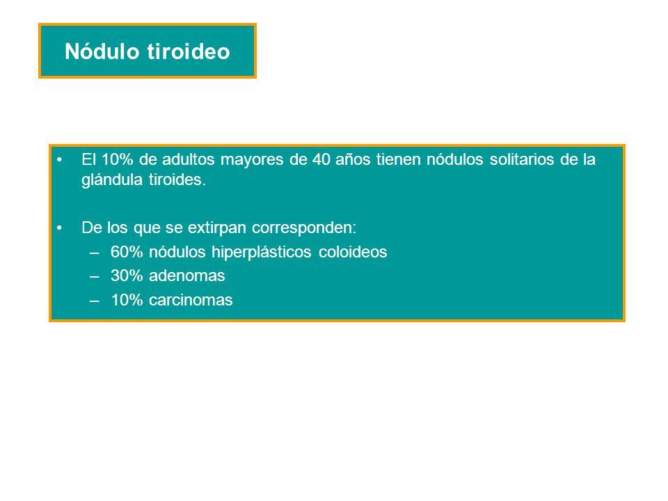 Nódulo tiroideo El 10% de adultos mayores de 40 años tienen nódulos solitarios de la glándula tiroides. De los que se extirpan corresponden: –60% nódu