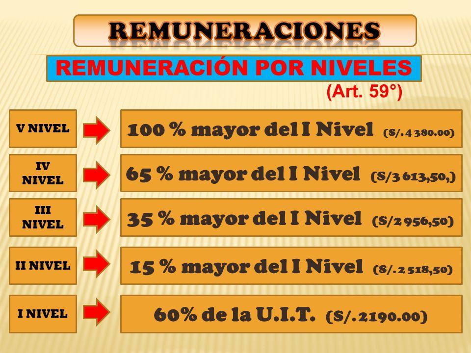 REMUNERACIÓN POR NIVELES I NIVEL 60% de la U.I.T.(S/.