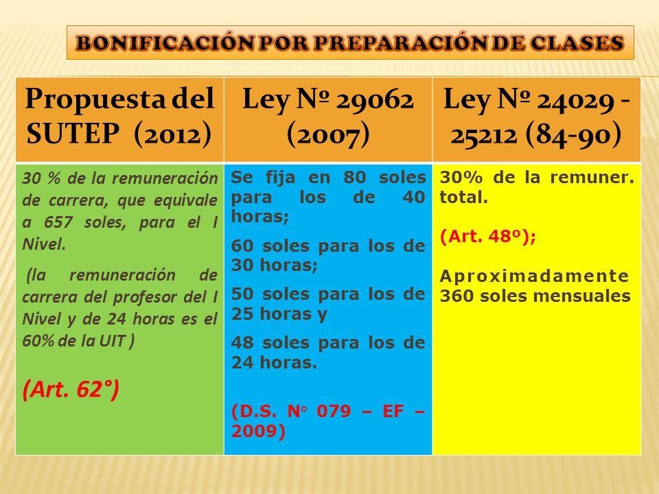 Propuesta del SUTEP (2012) Ley Nº 29062 (2007) Ley Nº 24029 - 25212 (84-90) 30 % de la remuneración de carrera, que equivale a 657 soles, para el I Nivel.