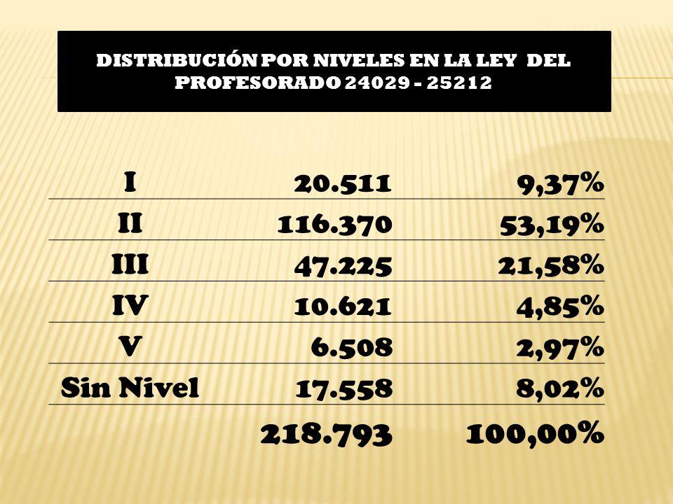 I20.5119,37% II116.37053,19% III47.22521,58% IV10.6214,85% V6.5082,97% Sin Nivel17.5588,02% 218.793100,00% DISTRIBUCIÓN POR NIVELES EN LA LEY DEL PROFESORADO 24029 - 25212