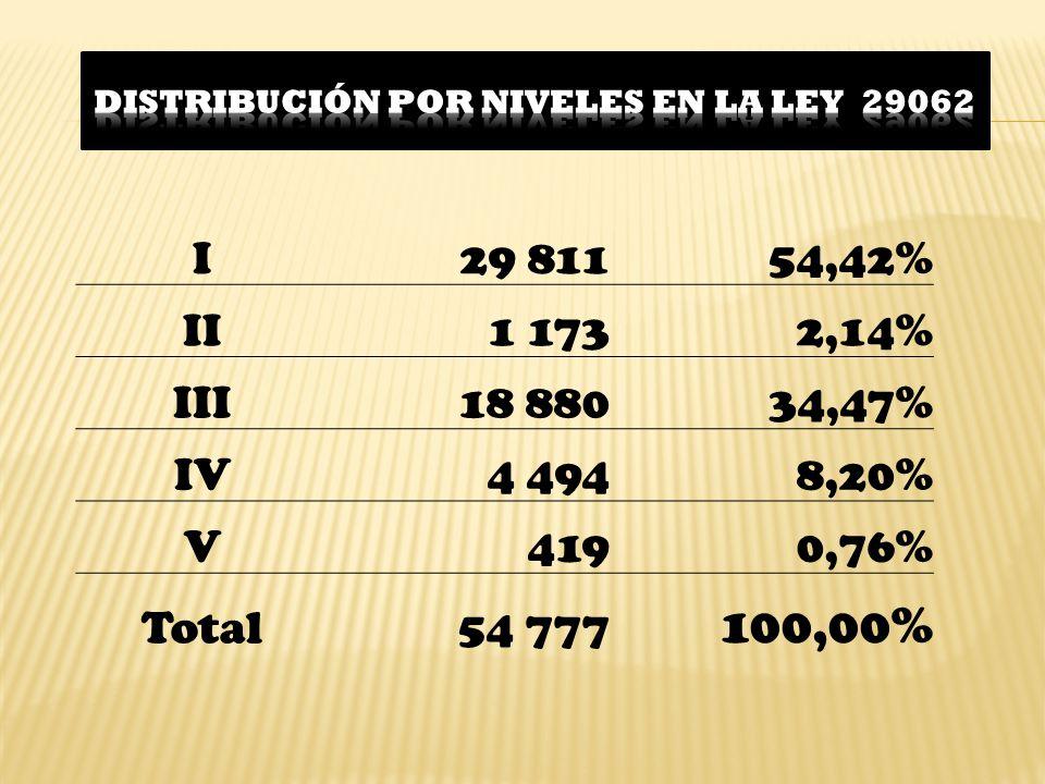 I29 81154,42% II1 1732,14% III18 88034,47% IV4 4948,20% V4190,76% Total54 777 100,00%