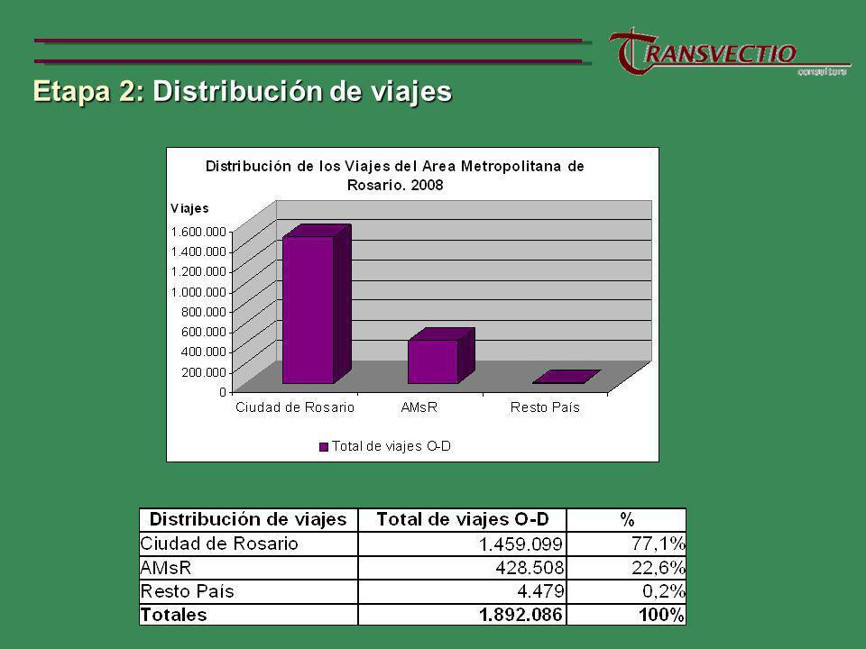 Etapa 2: Distribución de viajes Etapa 2: Distribución de viajes