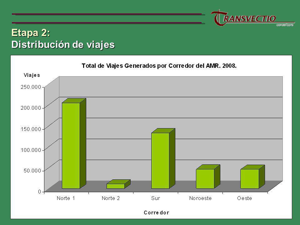 Etapa 2: Distribución de viajes Distribución de viajes