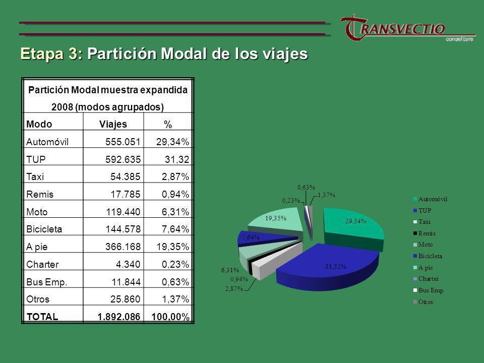 Etapa 3: Partición Modal de los viajes Etapa 3: Partición Modal de los viajes Partición Modal muestra expandida 2008 (modos agrupados) ModoViajes% Automóvil555.05129,34% TUP592.63531,32 Taxi54.3852,87% Remis17.7850,94% Moto119.4406,31% Bicicleta144.5787,64% A pie366.16819,35% Charter4.3400,23% Bus Emp.11.8440,63% Otros25.8601,37% TOTAL1.892.086100,00%