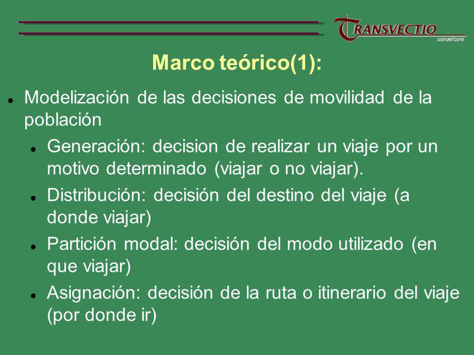 Marco teórico(1): Modelización de las decisiones de movilidad de la población Generación: decision de realizar un viaje por un motivo determinado (viajar o no viajar).