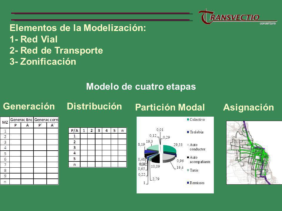 Elementos de la Modelización: 1- Red Vial 2- Red de Transporte 3- Zonificación Modelo de cuatro etapas GeneraciónDistribución Partición ModalAsignación