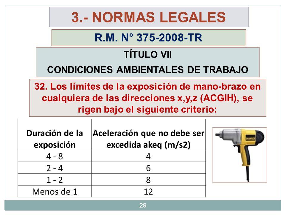 29 3.- NORMAS LEGALES R.M. N° 375-2008-TR TÍTULO VII CONDICIONES AMBIENTALES DE TRABAJO Duración de la exposición Aceleración que no debe ser excedida