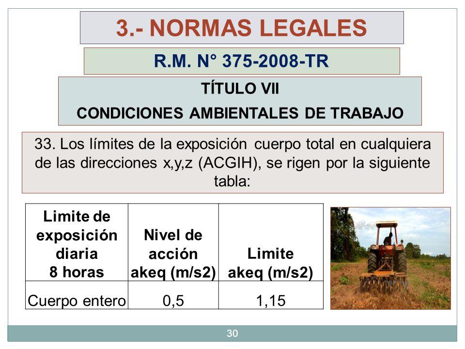 30 3.- NORMAS LEGALES R.M. N° 375-2008-TR TÍTULO VII CONDICIONES AMBIENTALES DE TRABAJO Limite de exposición diaria 8 horas Nivel de acción akeq (m/s2