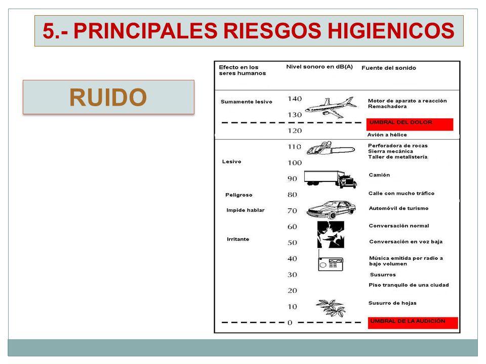RUIDO 5.- PRINCIPALES RIESGOS HIGIENICOS