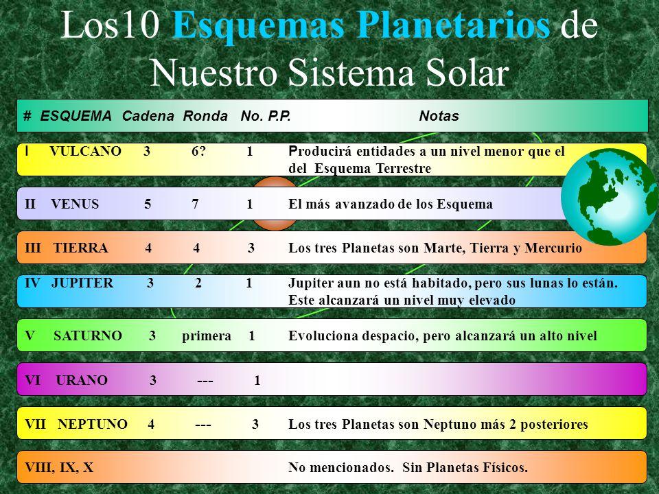 A I. BU M I. AS FI M S. Nuestro Esquema Planetario Nuestro Esquema Planetario A S. AG B F E C D Cadena Lunar Cadena Terrestre Cadena II Cadena I Caden