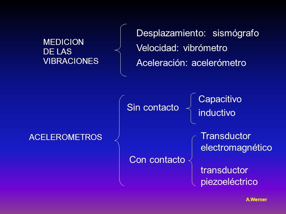 ACELEROMETROS Sin contacto Con contacto Capacitivo inductivo Transductor electromagnético transductor piezoeléctrico MEDICION DE LAS VIBRACIONES Desplazamiento: sismógrafo Velocidad: vibrómetro Aceleración: acelerómetro A.Werner