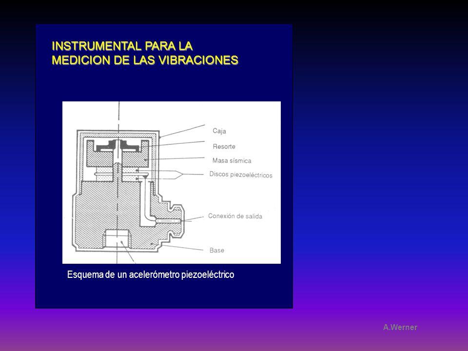 Esquema de un acelerómetro piezoeléctrico A.Werner INSTRUMENTAL PARA LA MEDICION DE LAS VIBRACIONES