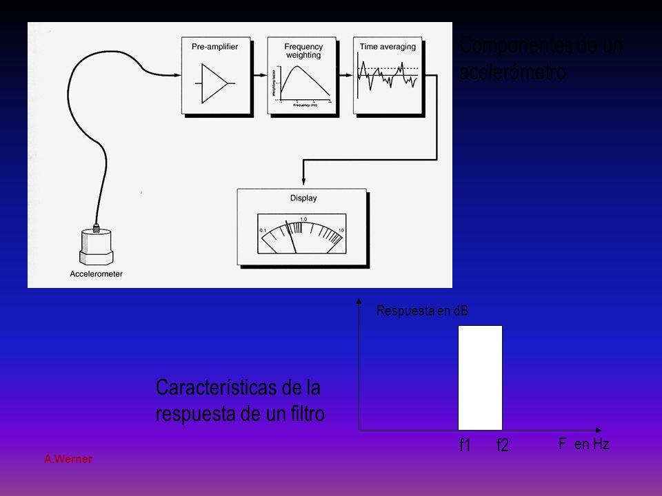Características de la respuesta de un filtro Componentes de un acelerómetro f1 f2 F en Hz Respuesta en dB A.Werner