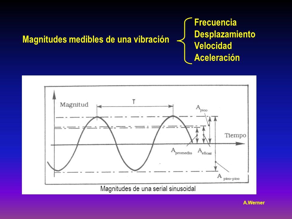 Magnitudes medibles de una vibración Frecuencia Desplazamiento Velocidad Aceleración Magnitudes de una serial sinusoidal A.Werner