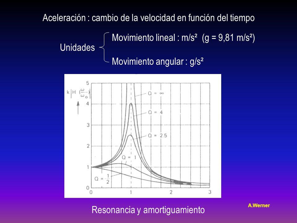 Aceleración : cambio de la velocidad en función del tiempo Unidades Movimiento lineal : m/s² (g = 9,81 m/s²) Movimiento angular : g/s² Resonancia y amortiguamiento A.Werner