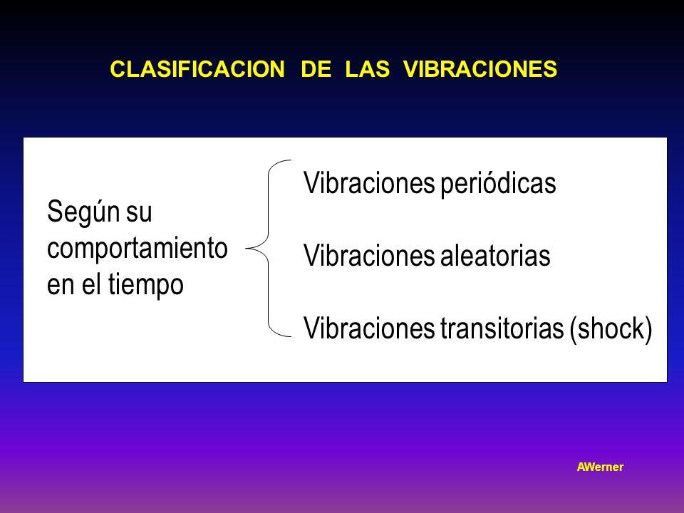 Según su comportamiento en el tiempo Vibraciones periódicas Vibraciones aleatorias Vibraciones transitorias (shock) CLASIFICACION DE LAS VIBRACIONES AWerner
