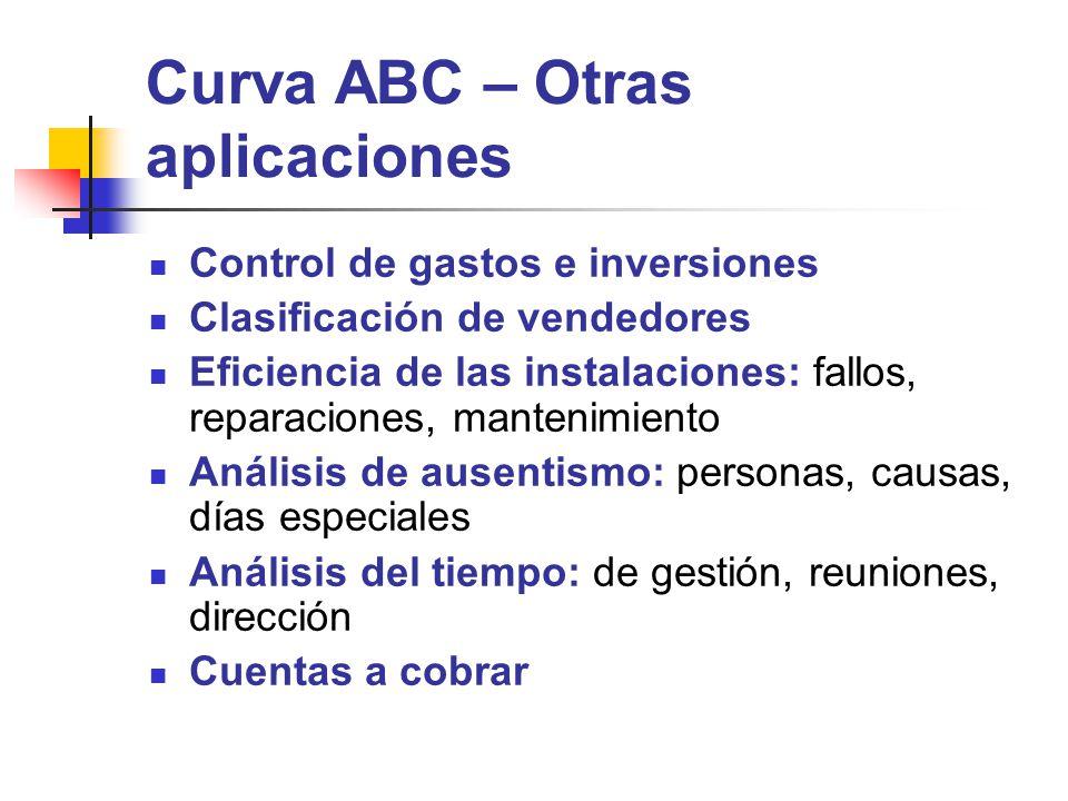 Curva ABC – Otras aplicaciones Control de gastos e inversiones Clasificación de vendedores Eficiencia de las instalaciones: fallos, reparaciones, mant