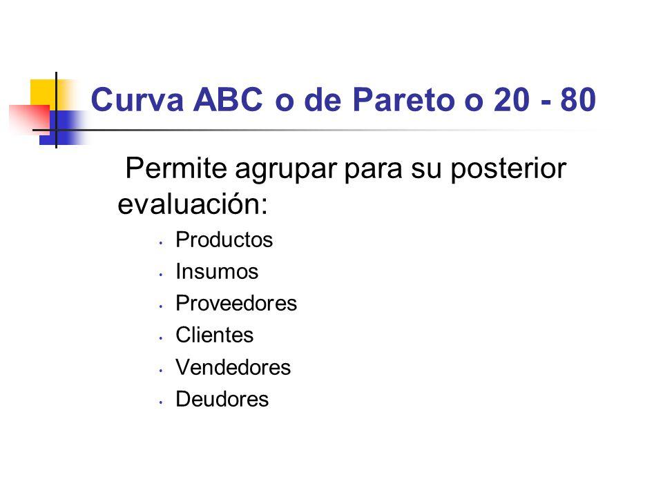 Curva ABC o de Pareto o 20 - 80 Permite agrupar para su posterior evaluación: Productos Insumos Proveedores Clientes Vendedores Deudores