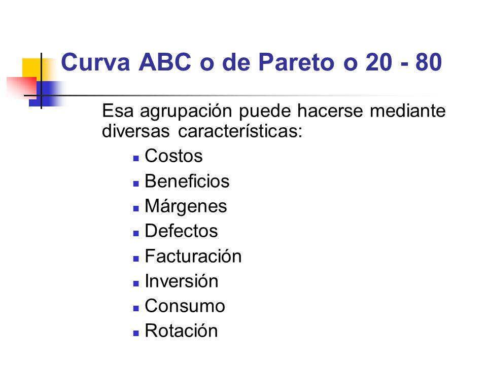 Curva ABC o de Pareto o 20 - 80 Esa agrupación puede hacerse mediante diversas características: Costos Beneficios Márgenes Defectos Facturación Invers