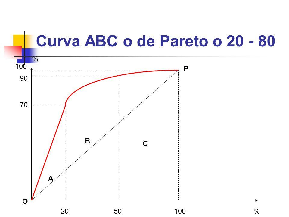 Curva ABC o de Pareto o 20 - 80 A B C 2050100 90 70 % % O P