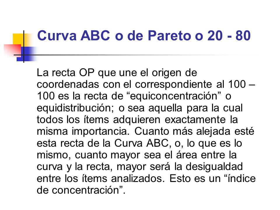 Curva ABC o de Pareto o 20 - 80 La recta OP que une el origen de coordenadas con el correspondiente al 100 – 100 es la recta de equiconcentración o eq