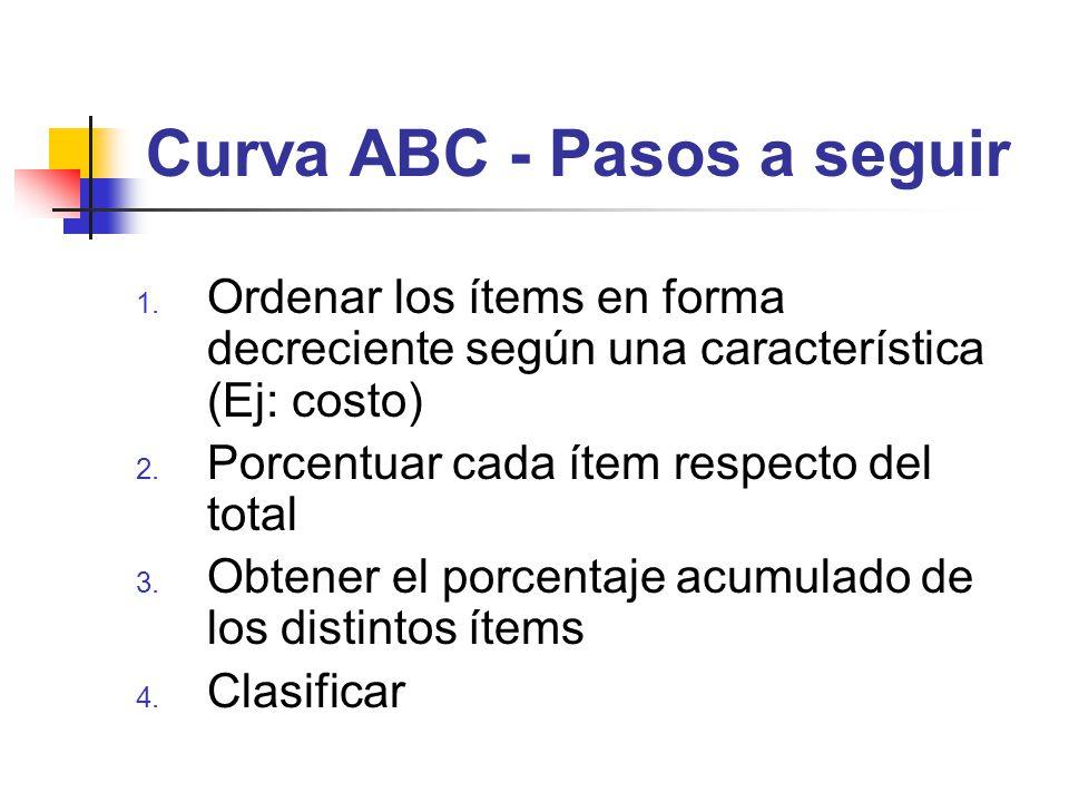 Curva ABC - Pasos a seguir 1. Ordenar los ítems en forma decreciente según una característica (Ej: costo) 2. Porcentuar cada ítem respecto del total 3