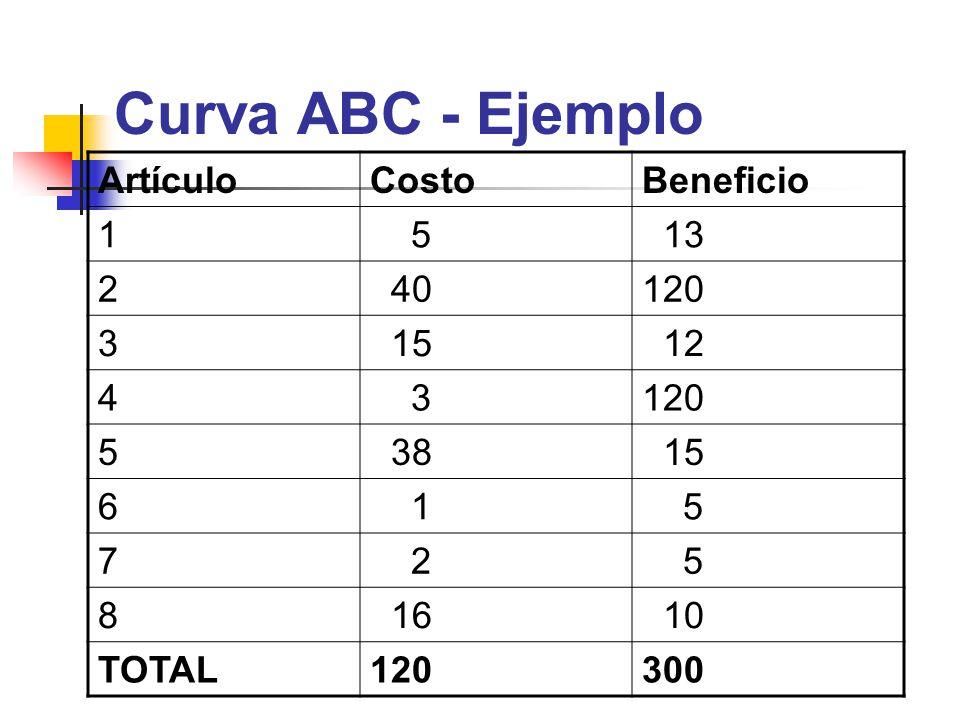Curva ABC - Ejemplo ArtículoCostoBeneficio 1 5 13 2 40120 3 15 12 4 3120 5 38 15 6 1 5 7 2 5 8 16 10 TOTAL120300