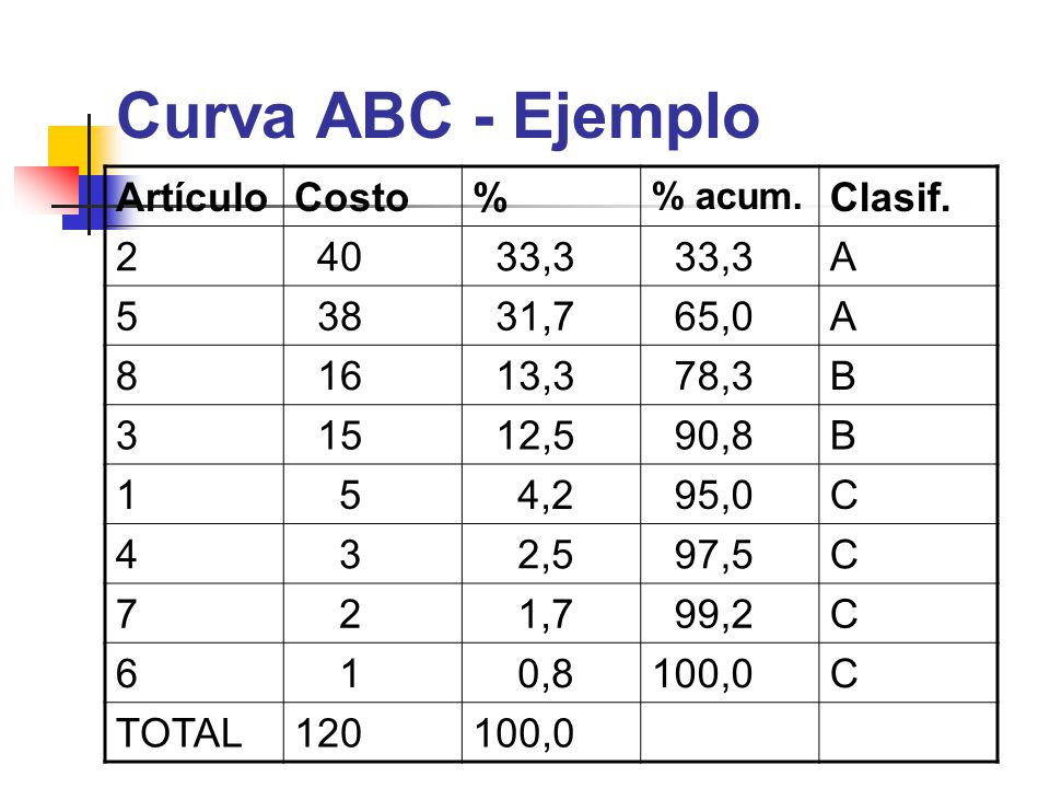 Curva ABC - Ejemplo ArtículoCosto% % acum. Clasif. 2 40 33,3 A 5 38 31,7 65,0A 8 16 13,3 78,3B 3 15 12,5 90,8B 1 5 4,2 95,0C 4 3 2,5 97,5C 7 2 1,7 99,