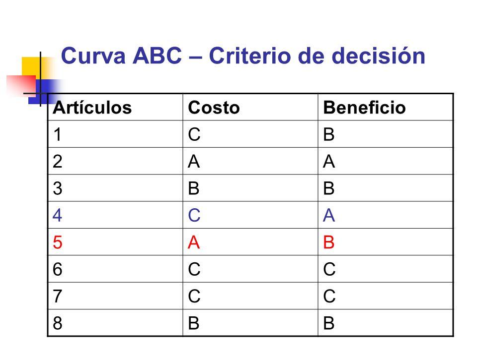 Curva ABC – Criterio de decisión ArtículosCostoBeneficio 1CB 2AA 3BB 4CA 5AB 6CC 7CC 8BB