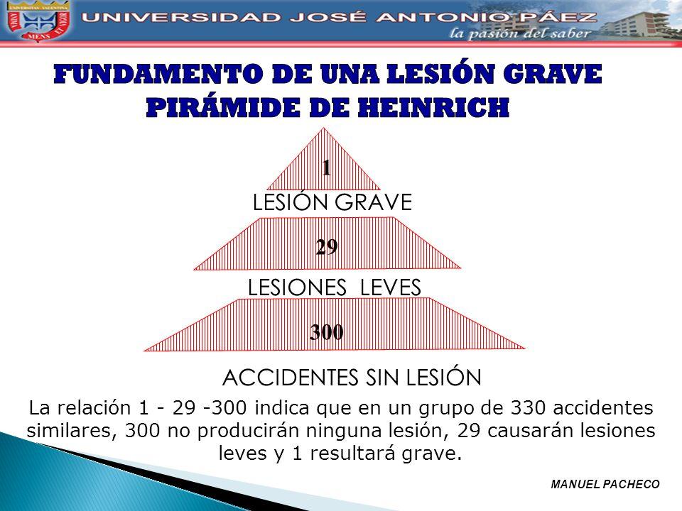 1 LESIÓN GRAVE 29 LESIONES LEVES 300 ACCIDENTES SIN LESIÓN La relación 1 - 29 -300 indica que en un grupo de 330 accidentes similares, 300 no producir