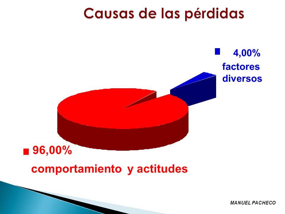 96,00% comportamiento y actitudes 4,00% factores diversos MANUEL PACHECO