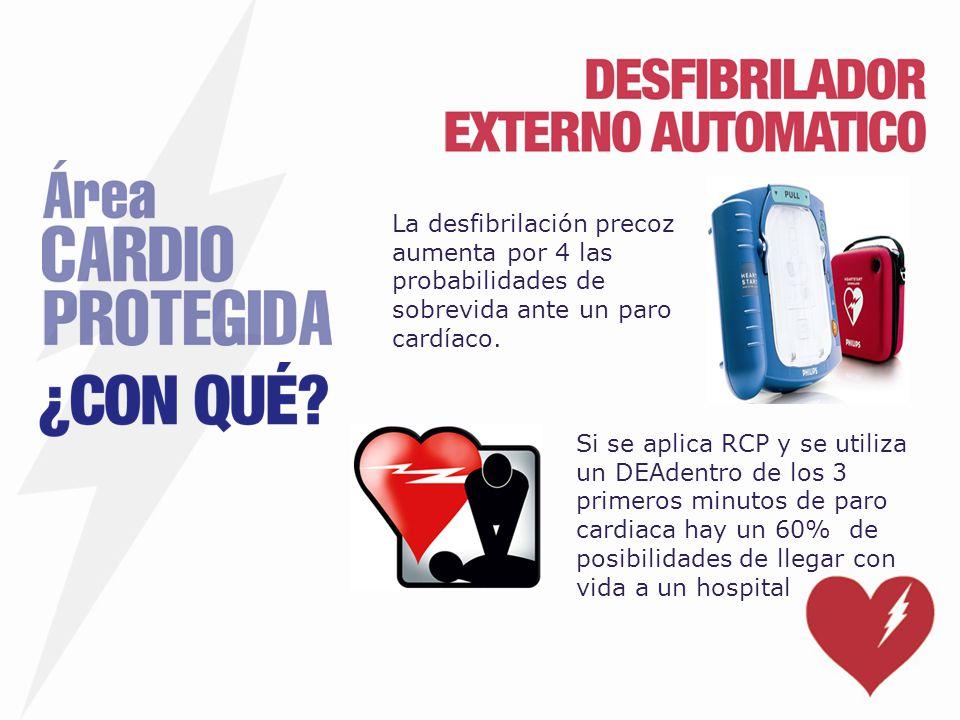 La desfibrilación precoz aumenta por 4 las probabilidades de sobrevida ante un paro cardíaco. Si se aplica RCP y se utiliza un DEAdentro de los 3 prim