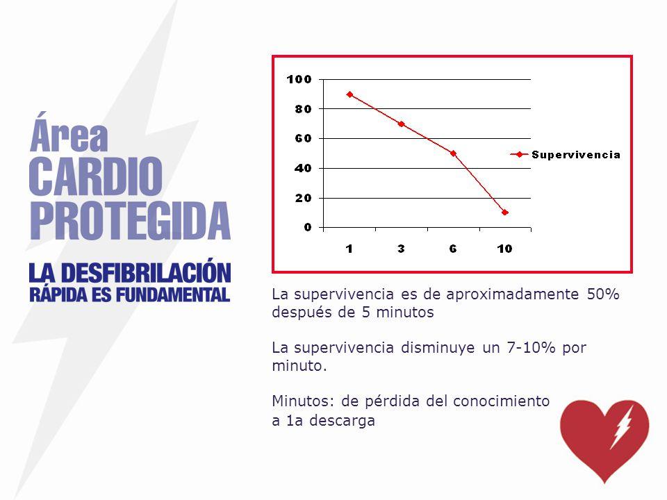 La supervivencia es de aproximadamente 50% después de 5 minutos La supervivencia disminuye un 7-10% por minuto. Minutos: de pérdida del conocimiento a