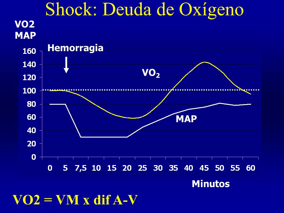 Shock: Deuda de Oxígeno VO 2 MAP Hemorragia VO2 MAP Minutos VO2 = VM x dif A-V