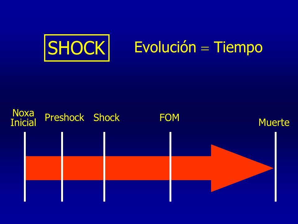 SHOCK Evolución Tiempo Noxa Inicial Muerte Preshock ShockFOM