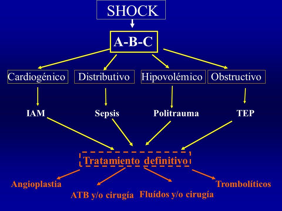 SHOCK CardiogénicoDistributivoHipovolémicoObstructivo IAMSepsisPolitraumaTEP Angioplastia A-B-C Tratamiento definitivo ATB y/o cirugía Fluídos y/o cirugía Trombolíticos