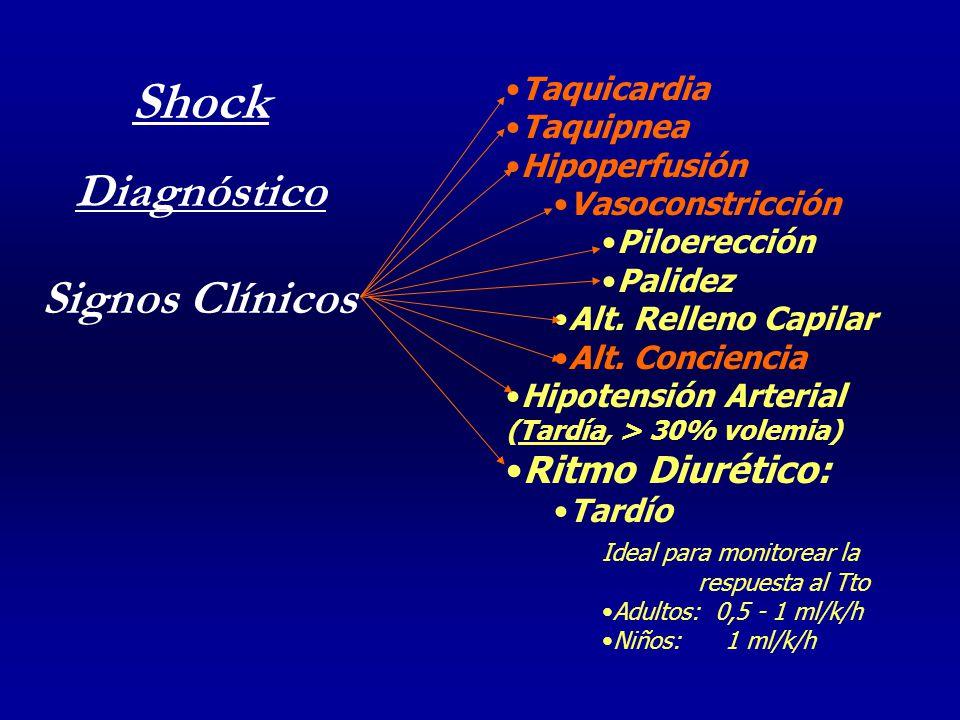 Taquicardia Taquipnea Hipoperfusión Vasoconstricción Piloerección Palidez Alt.