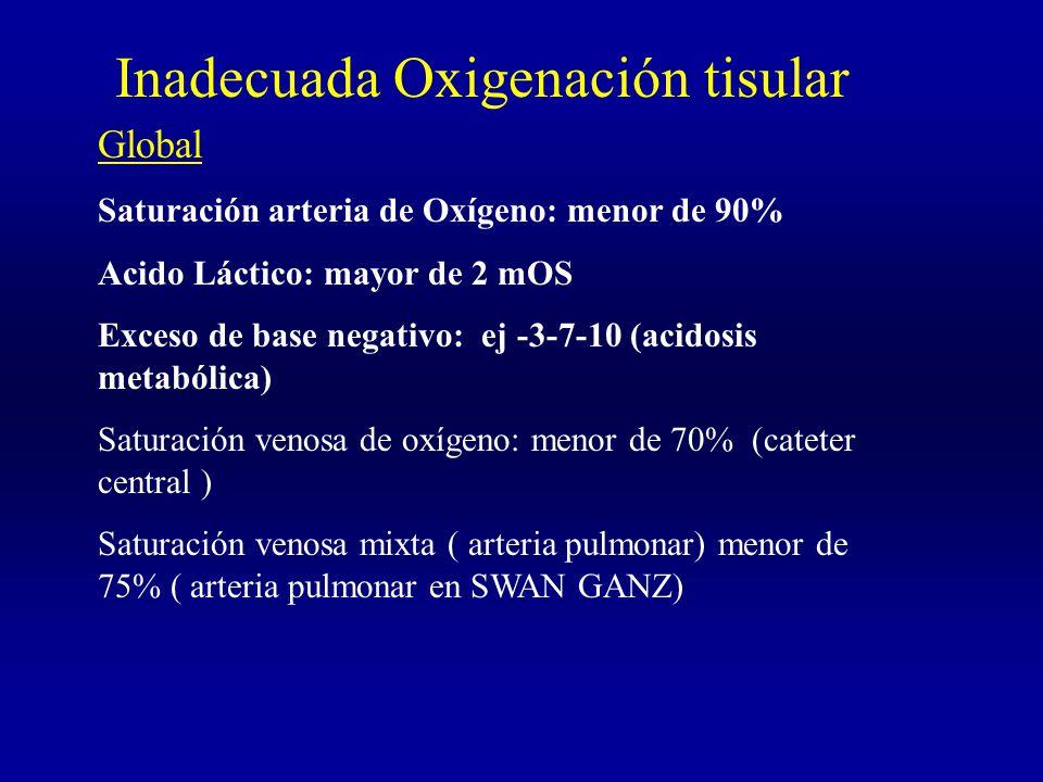 Inadecuada Oxigenación tisular Global Saturación arteria de Oxígeno: menor de 90% Acido Láctico: mayor de 2 mOS Exceso de base negativo: ej -3-7-10 (acidosis metabólica) Saturación venosa de oxígeno: menor de 70% (cateter central ) Saturación venosa mixta ( arteria pulmonar) menor de 75% ( arteria pulmonar en SWAN GANZ)
