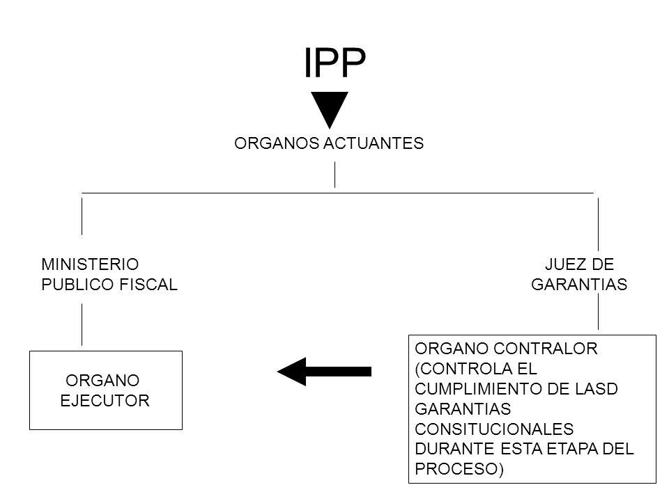 ORGANO EJECUTOR ORGANOS ACTUANTES IPP MINISTERIO PUBLICO FISCAL JUEZ DE GARANTIAS ORGANO CONTRALOR (CONTROLA EL CUMPLIMIENTO DE LASD GARANTIAS CONSITU