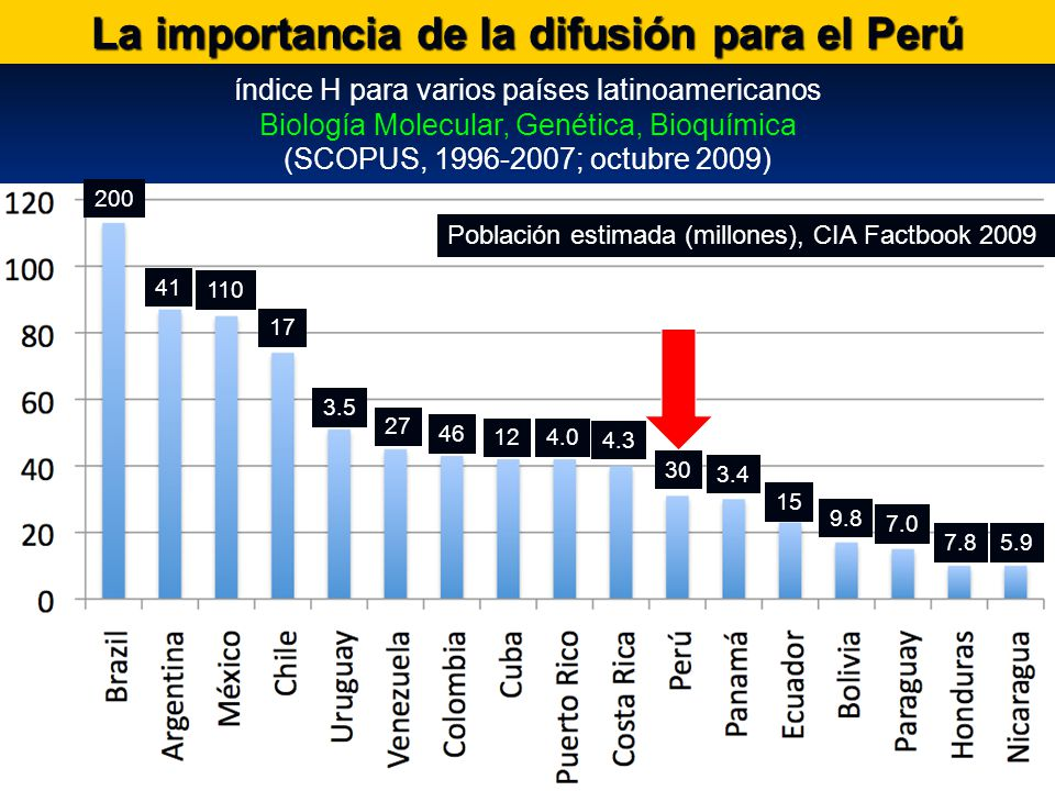 La importancia de la difusión para el Perú índice H para varios países latinoamericanos Biología Molecular, Genética, Bioquímica (SCOPUS, 1996-2007; octubre 2009) 200 41 110 17 3.4 30 4.3 4.012 46 3.5 27 15 9.8 7.0 7.85.9 Población estimada (millones), CIA Factbook 2009