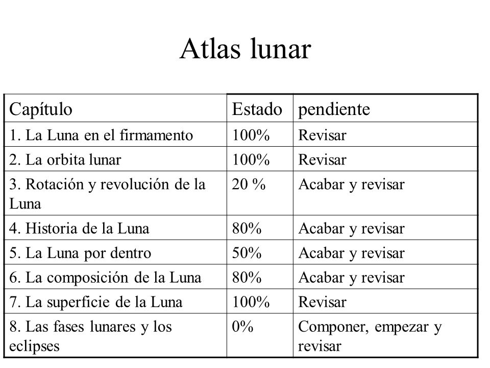 CapítuloEstadopendiente 1. La Luna en el firmamento100%Revisar 2. La orbita lunar100%Revisar 3. Rotación y revolución de la Luna 20 %Acabar y revisar
