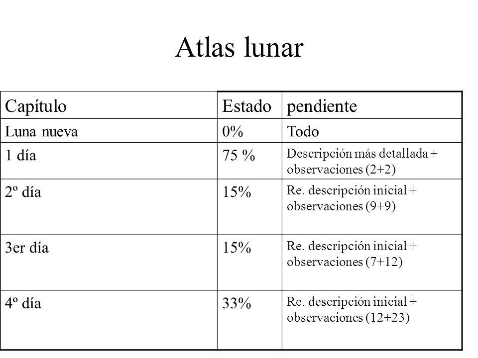 Atlas lunar CapítuloEstadopendiente Luna nueva0%Todo 1 día75 % Descripción más detallada + observaciones (2+2) 2º día15% Re. descripción inicial + obs