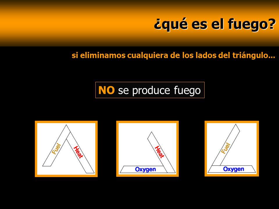 ¿qué es el fuego? ¿qué es el fuego? si eliminamos cualquiera de los lados del triángulo... NO se produce fuego