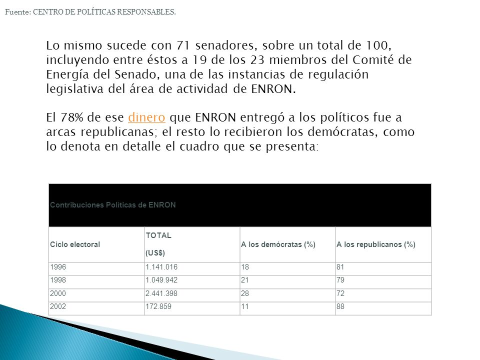 Entre 1990 y el 2002, ENRON y sus directivos donaron seis millones de dólares al mundo político, de acuerdo con la investigación realizada por el Cent