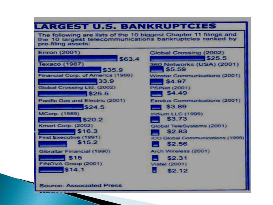 ENRON: LA BANCARROTA MAS GRANDE DE LA HISTORIA DE USA Y DEL MUNDO (GRAFICA COMPARATIVA HISTORICA) Cifra de negocios superaba los US$ 100,000Cifra de n